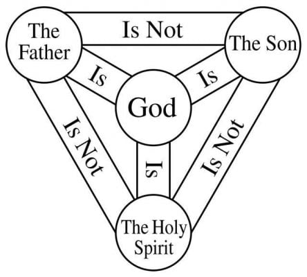 Thinking About the Trinity - CultureWatch